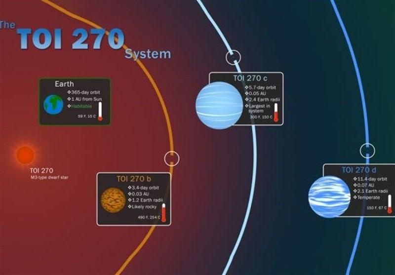 کشف 3 سیاره جدید در نزدیکی منظومه شمسی