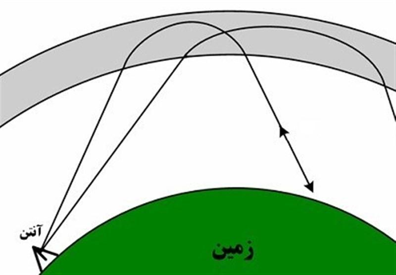 رادارهای ایرانی , اخبار نظامی | اخبار دفاعی ,