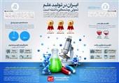 تحول چشمگیر علم در ایران به روایت اینفوگرافیک