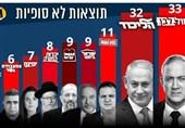 رژیم اسرائیل|پایان انتخابات «کنست» و تداوم جنگ قدرت؛ هشدار درباره بروز هرج و مرج