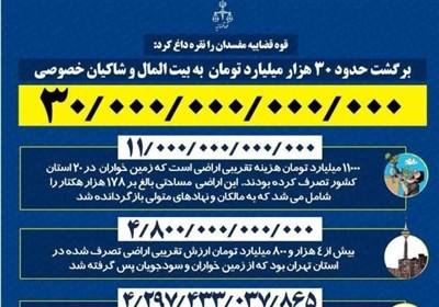 نقرهداغ مفسدان توسط قوهقضاییه؛ بازگشت 30 هزار میلیارد به بیتالمال و شاکیان خصوصی