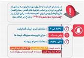 دستورالعمل بازار پایه فرابورس اصلاح شد/ رونق به معاملات باز میگردد