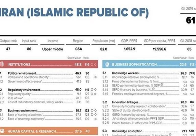 """صعود 4 پلهای ایران در گزارش جهانی شاخص """"نوآوری"""""""