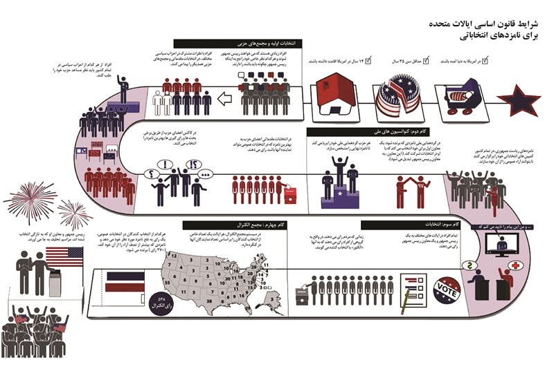 انتخابات ریاست جمهوری آمریکا ,