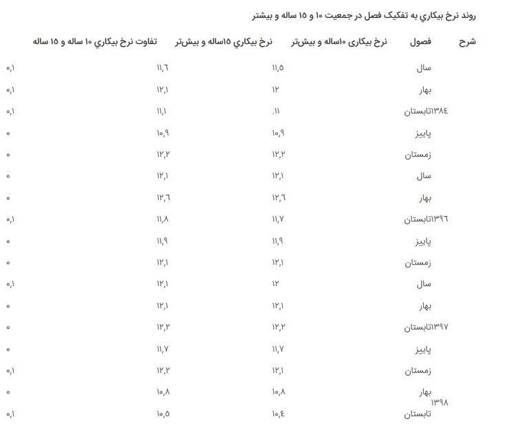 نرخ بیکاری ایران ,