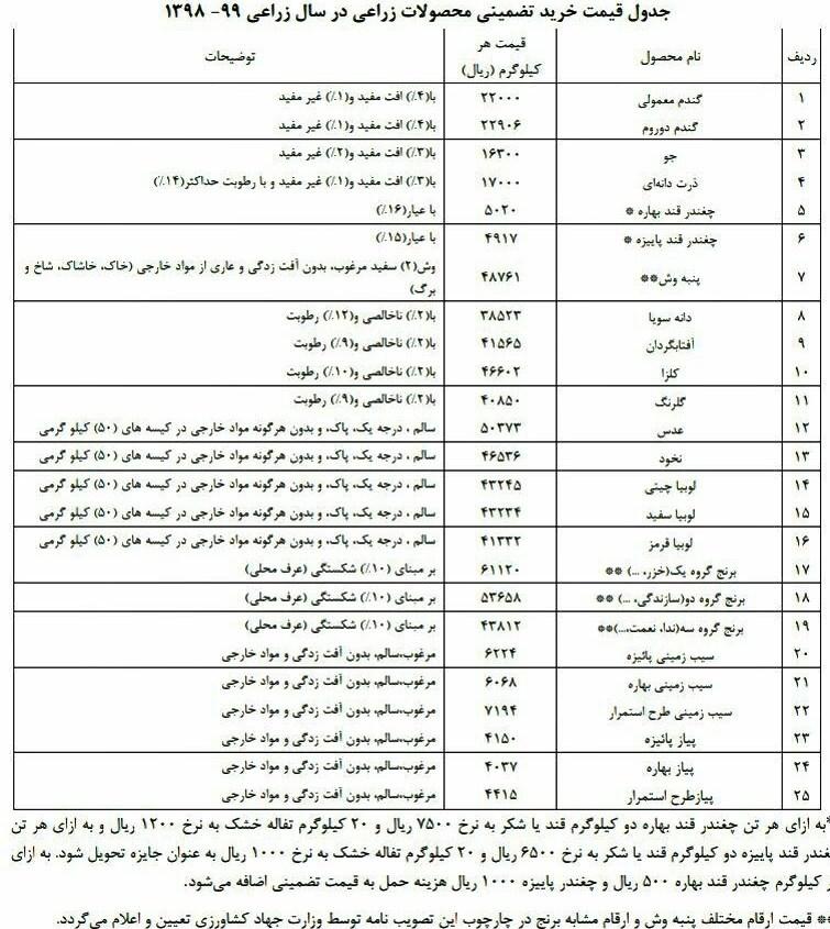 وزارت جهاد کشاورزی جمهوری اسلامی ایران ,