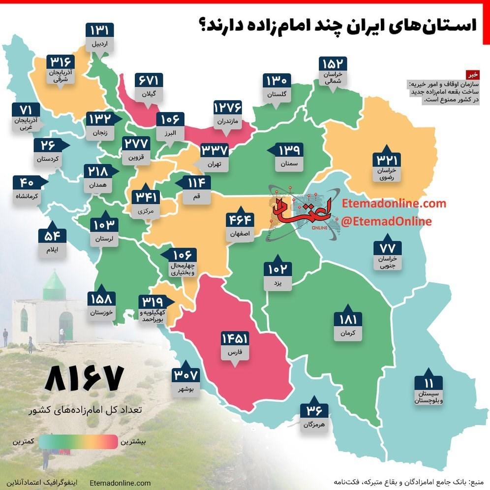 پایگاه خبری آرمان اقتصادی 13980723121143669186647510 استانی که «11 برابر» سایر استانها «امامزاده» دارد