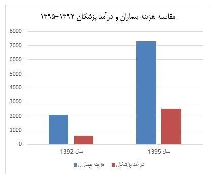 وزارت بهداشت، درمان و آموزش پزشکی جمهوری اسلامی ایران , دانشگاه علوم پزشکی شهید بهشتی ,