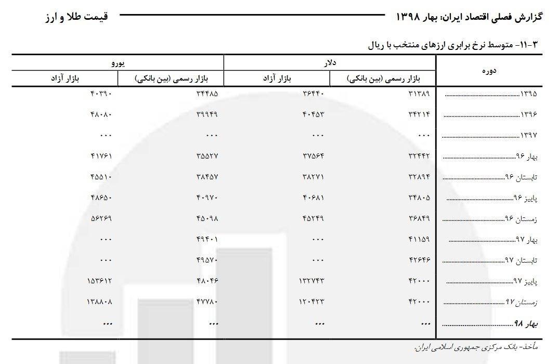 بانک مرکزی جمهوری اسلامی ایران , مرکز آمار ایران ,