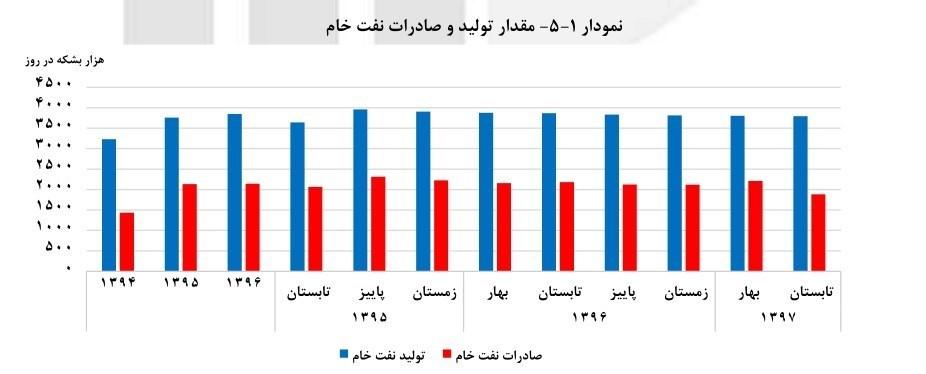 صادرات نفت ایران ,
