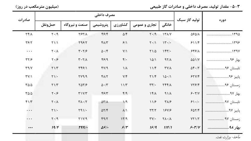 صادرات گاز ایران ,