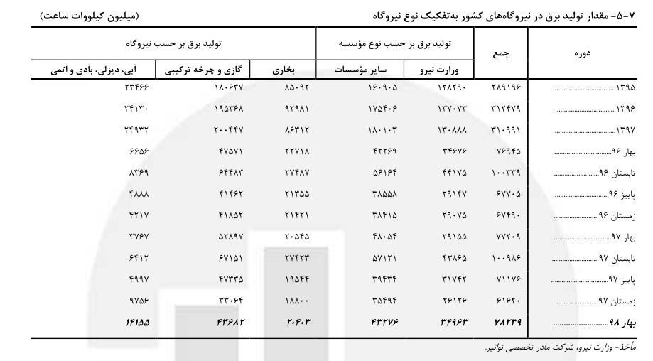 صنعت برق ایران , نیروگاههای حرارتی ,