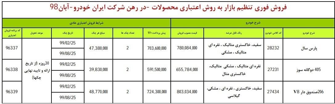 جزئیات فروش اعتباری ۳ محصول ایران خودرو در روز یکشنبه