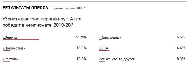 هواداران فوتبال روسیه مدعی اصلی قهرمانی لیگ برتر فوتبال این کشور در فصل جاری را انتخاب کردند.