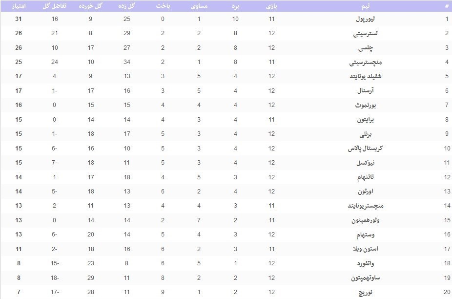 لیگ برتر فوتبال انگلیس ,