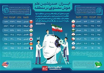 اینفوگرافیک/ فتح قلههای علم توسط دانشمندان ایرانی/ ایران صدرنشین دانش هوش مصنوعی در منطقه