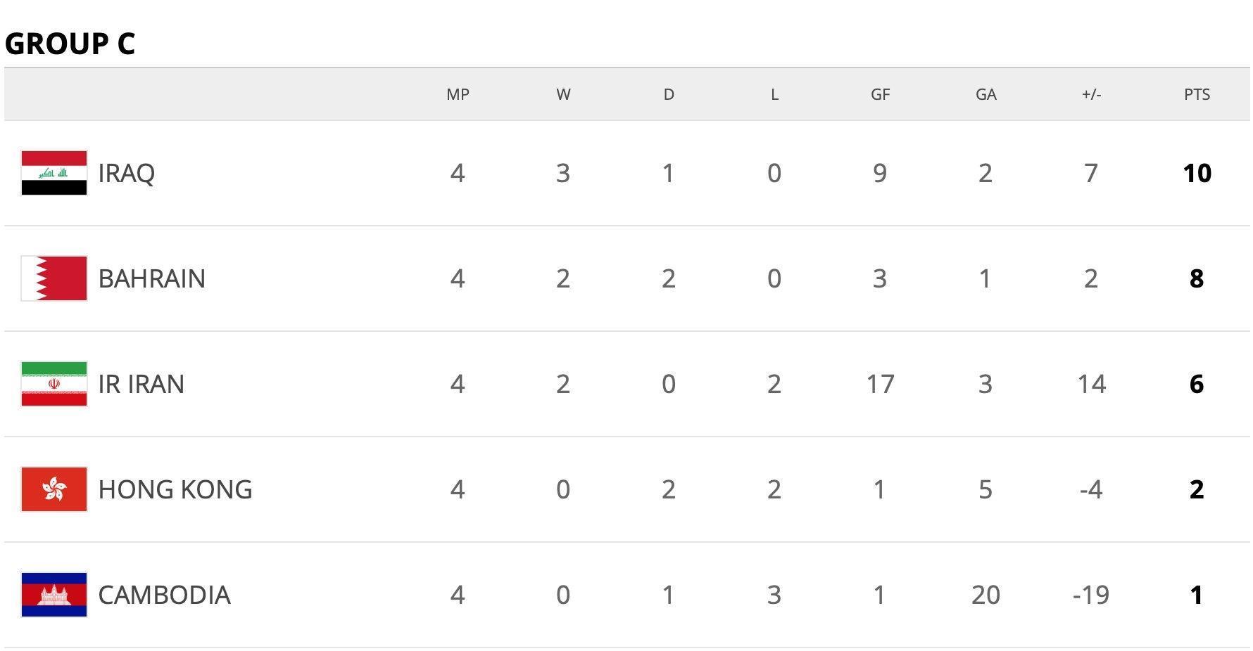 جام جهانی 2022 , تیم ملی فوتبال ایران ,