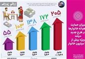 پول افزایش قیمت بنزین چگونه بین خانوادهها تقسیم می شود؟ + عکس