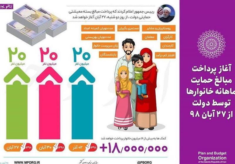 5 مرحله پیگیری دریافت کمک معیشتی دولت