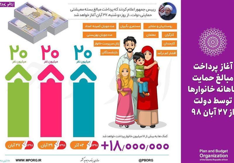 پرداخت حمایت معیشتی دولت به مشمولین تا پایان روز شنبه 2 آذر