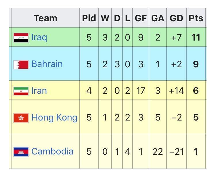 جام جهانی فوتبال , باشگاه ملی فوتبال ایران ,