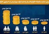 حمایت معیشتی 20 میلیون ایرانی دیگر امشب واریز خواهد شد