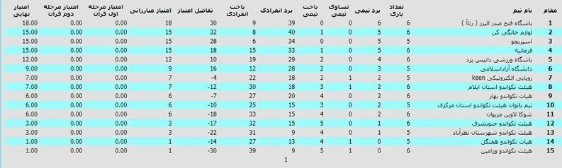 لیگ برتر تکواندو , تکواندو ایران ,