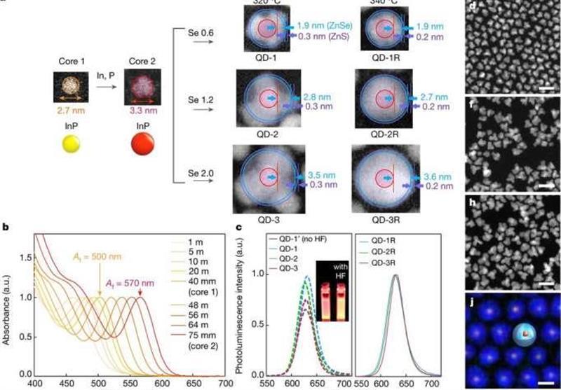 More Efficient Quantum Dots without Heavy Metals