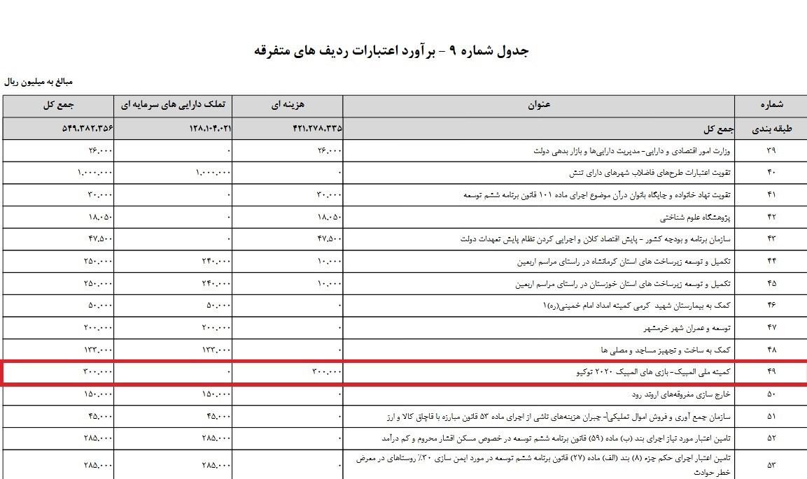 کمیته ملی المپیک ایران , المپیک , کمیسیون برنامه و بودجه و محاسبات مجلس شورای اسلامی ایران ,