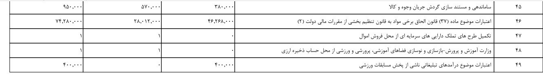 مدارس دولتی , وزارت آموزش و پرورش جمهوری اسلامی ایران ,