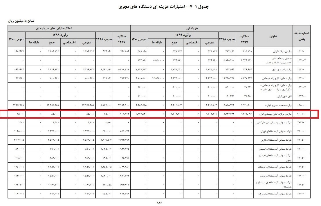 بودجه 99 , سازمان تعاونی روستایی ایران ,