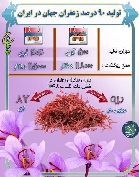 صادرات زعفران , وزارت جهاد کشاورزی ,