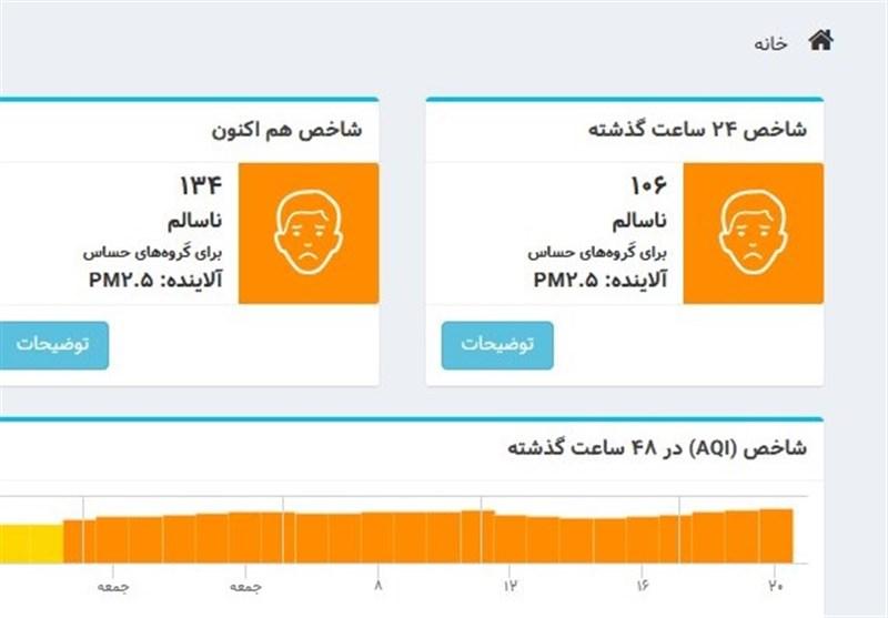 شاخص آلایندگی در تهران 134 شد/ افزایش آلودگی هوا در تهران تا دوشنبه به مرز هشدار
