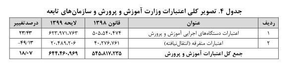 دانشآموزان , وزارت آموزش و پرورش جمهوری اسلامی ایران , مدارس فرسوده , مدارس دولتی , بودجه ایران ,