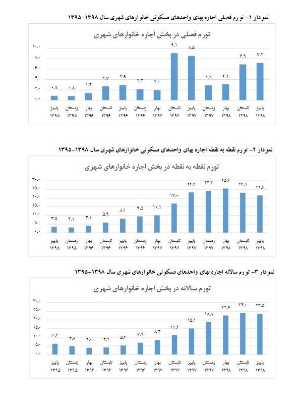 مرکز آمار ایران , قیمت مسکن , بازار مسکن ,