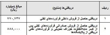 بودجه ایران , بودجه 99 ,