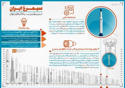 اینفوگرافیک/ سیمرغ ایرانی، در بین بهترین پرتابگرهای جهان