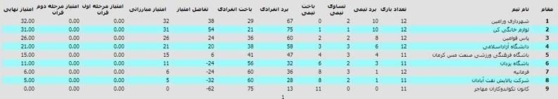 لیگ برتر تکواندو , تکواندو ایران , تکواندو ,