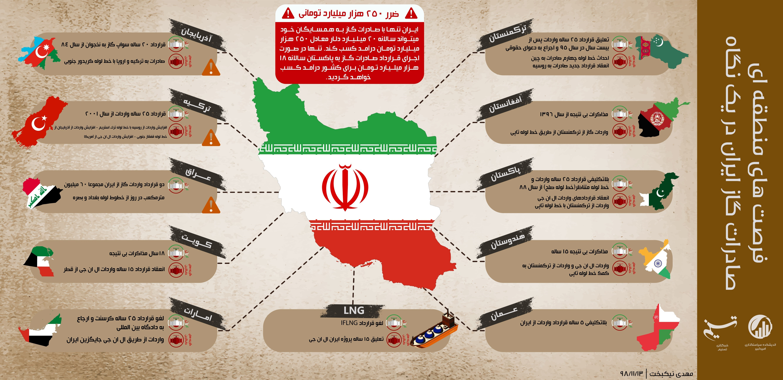 جنگ خاموش , صادرات گاز ایران ,