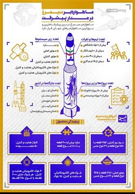 اینفوگرافیک/ ماهواره بر سیمرغ در مدار پیشرفت