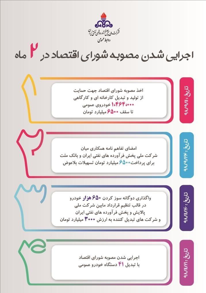 شرکت ملی پالایش و پخش ایران ,