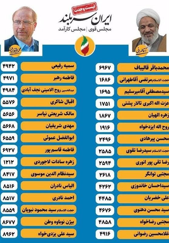 بیانیه 19 فعال مذهبی و فرهنگی درباره ضرورت رای به لیست وحدت