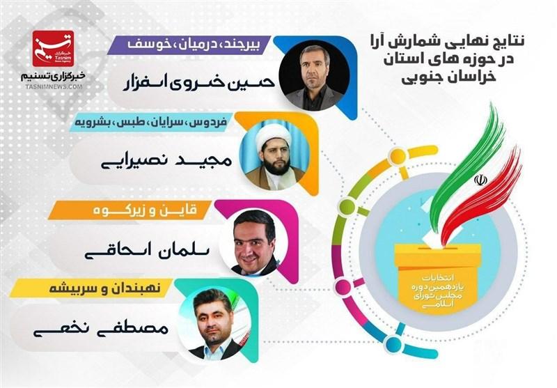 نتایج انتخابات در حوزههای انتخابیه استان خراسان جنوبی اعلام شد