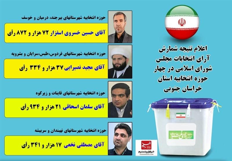 اسامی منتخبان مردم استان خراسان جنوبی به تفکیک حوزههای انتخابی + جزئیات