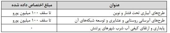 بودجه 99 , مرکز پژوهشهای مجلس شورای اسلامی ,