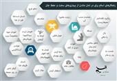 اینفوگرافی دستورالعملهای اسلام برای در امان ماندن از بیماریهای مهلک و حفظ جان انسانها