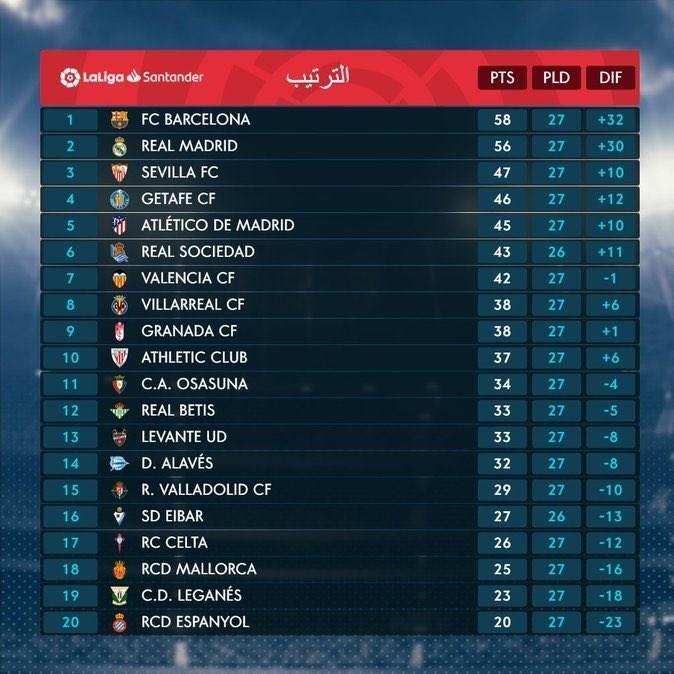 ترتیب الدوری الاسبانی بعد الجولة الـ27 برشلونة یخطف الصدارة من