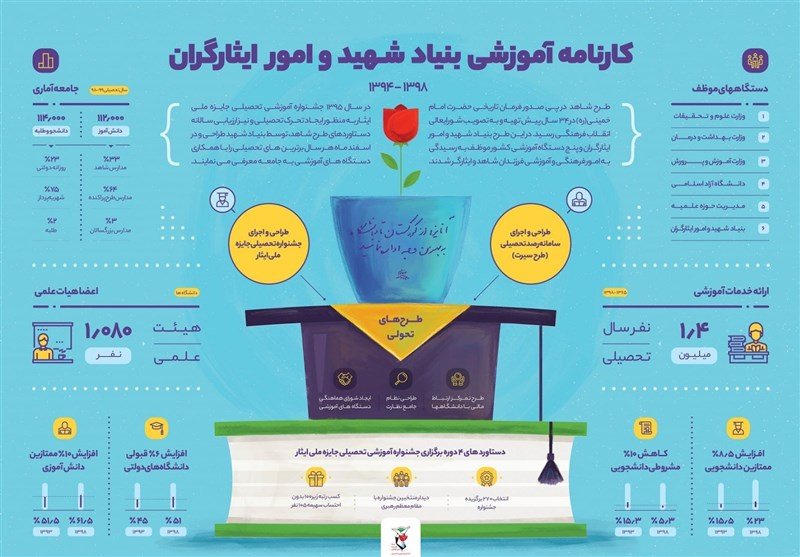 کارنامه آموزشی بنیاد شهید منتشر شد+اینفوگرافیک- اخبار فرهنگی – مجله آیسام