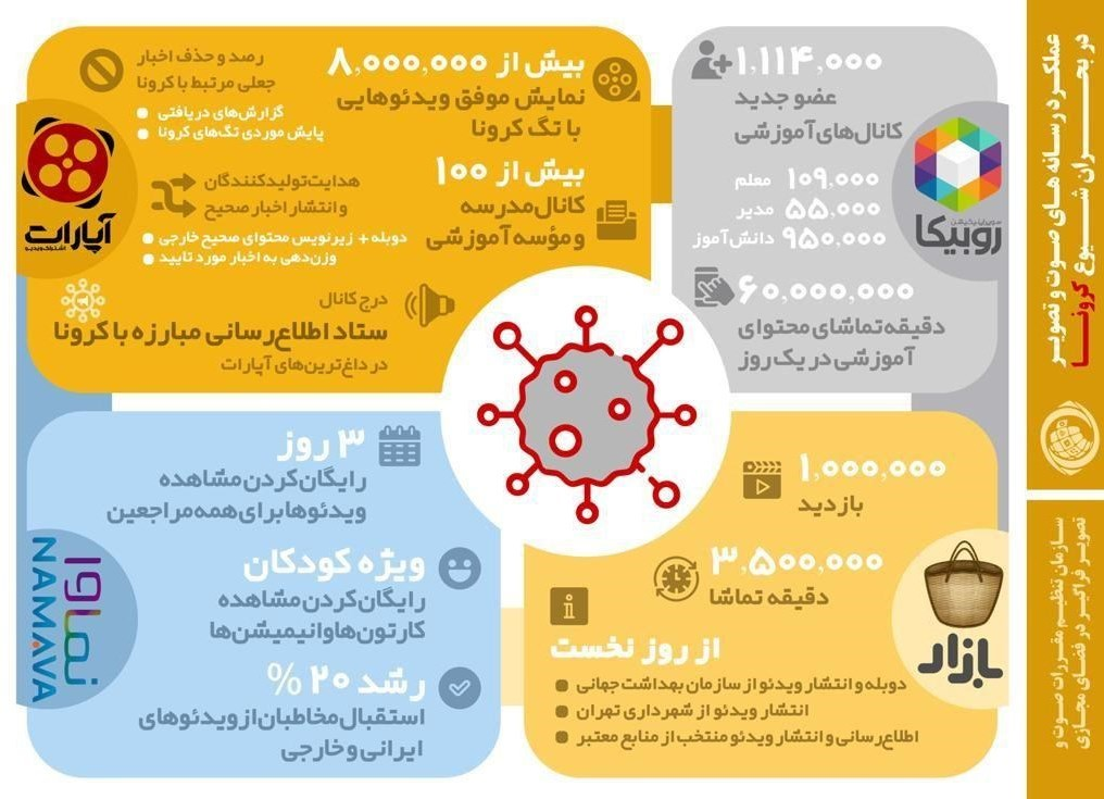 تلویزیون , صدا و سیمای جمهوری اسلامی ایران , شبکه نمایش خانگی , سینما ,