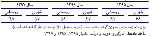 قیمت گوشت , مرکز آمار ایران ,